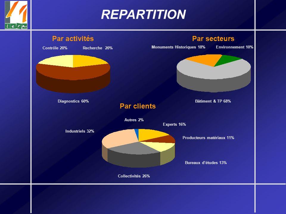 REPARTITION Contrôle 20% Diagnostics 60% Recherche 20% Par activités Bâtiment & TP 68% Monuments Historiques 18%Environnement 10% Par secteurs Industr
