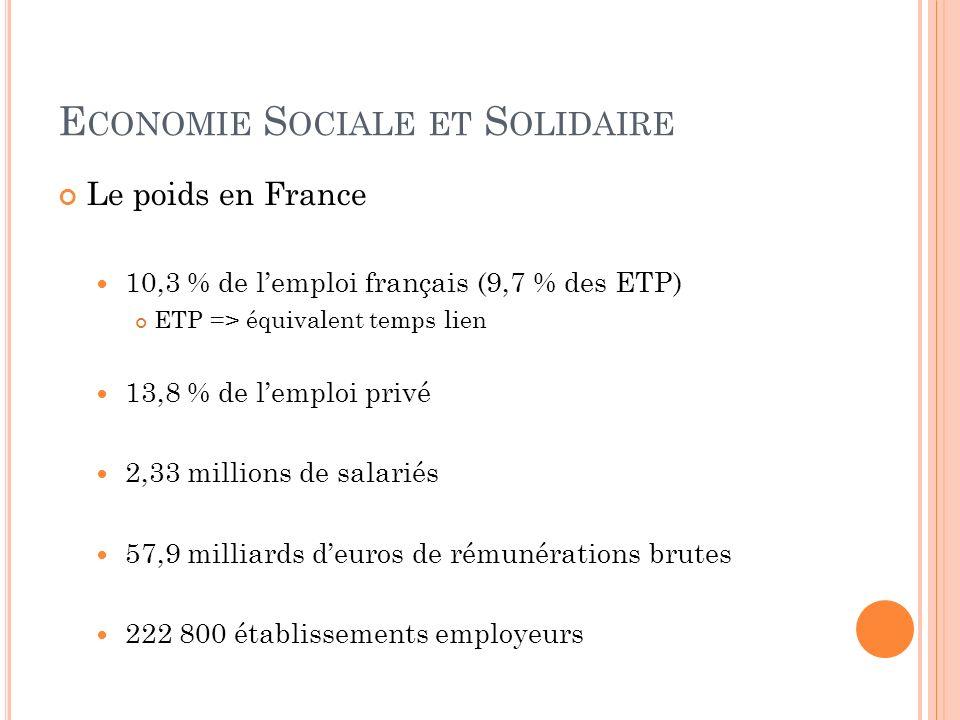 Le poids en France 10,3 % de lemploi français (9,7 % des ETP) ETP => équivalent temps lien 13,8 % de lemploi privé 2,33 millions de salariés 57,9 mill