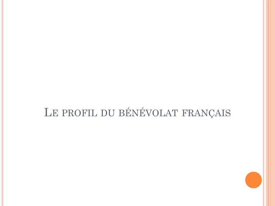 L E PROFIL DU BÉNÉVOLAT FRANÇAIS
