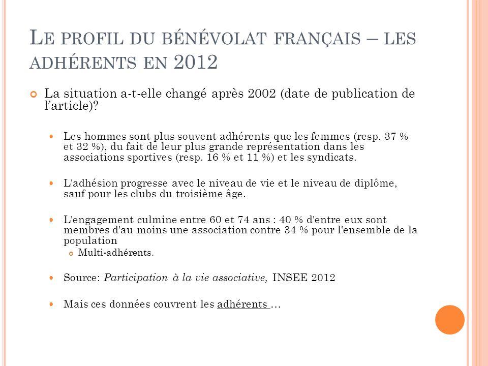 L E PROFIL DU BÉNÉVOLAT FRANÇAIS – LES ADHÉRENTS EN 2012 La situation a-t-elle changé après 2002 (date de publication de larticle)? Les hommes sont pl