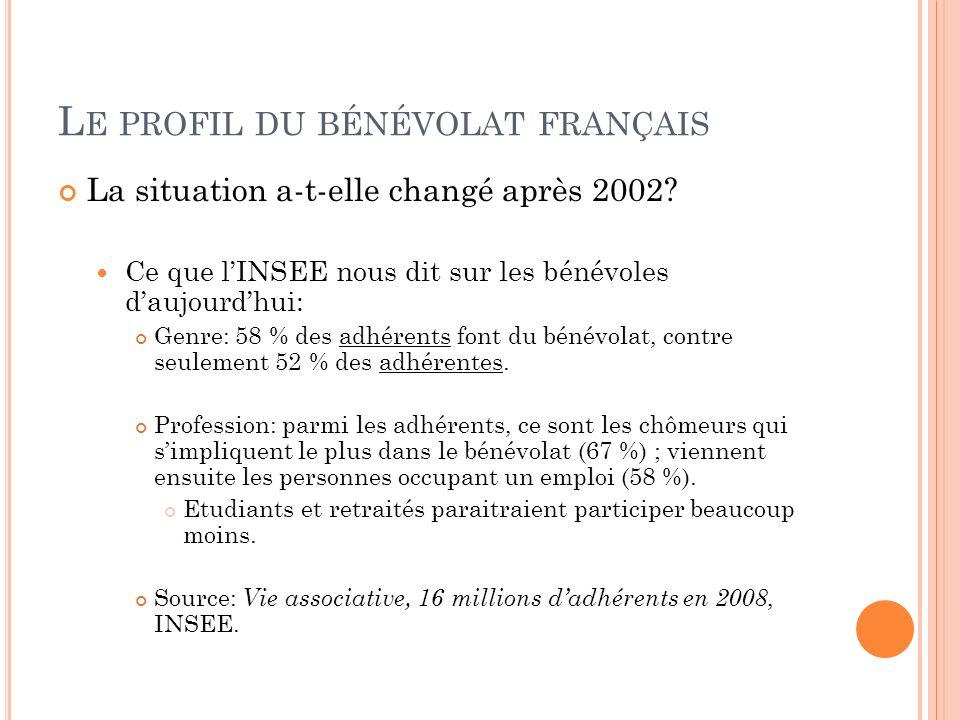 L E PROFIL DU BÉNÉVOLAT FRANÇAIS La situation a-t-elle changé après 2002? Ce que lINSEE nous dit sur les bénévoles daujourdhui: Genre: 58 % des adhére