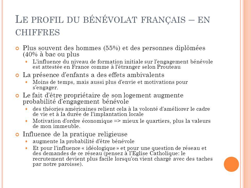 L E PROFIL DU BÉNÉVOLAT FRANÇAIS – EN CHIFFRES Plus souvent des hommes (55%) et des personnes diplômées (40% à bac ou plus Linfluence du niveau de for