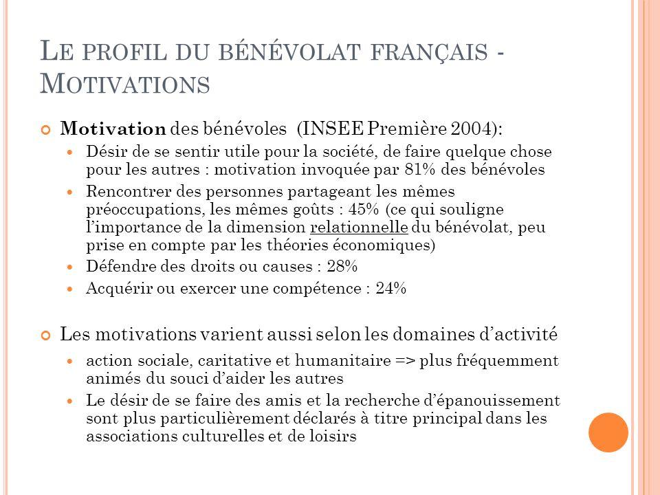 L E PROFIL DU BÉNÉVOLAT FRANÇAIS - M OTIVATIONS Motivation des bénévoles (INSEE Première 2004): Désir de se sentir utile pour la société, de faire que