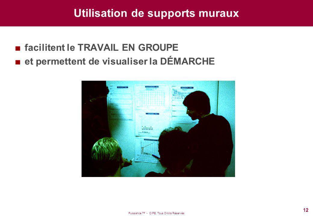 Puissance 7 ® - CIPE, Tous Droits Réservés 12 Utilisation de supports muraux facilitent le TRAVAIL EN GROUPE et permettent de visualiser la DÉMARCHE