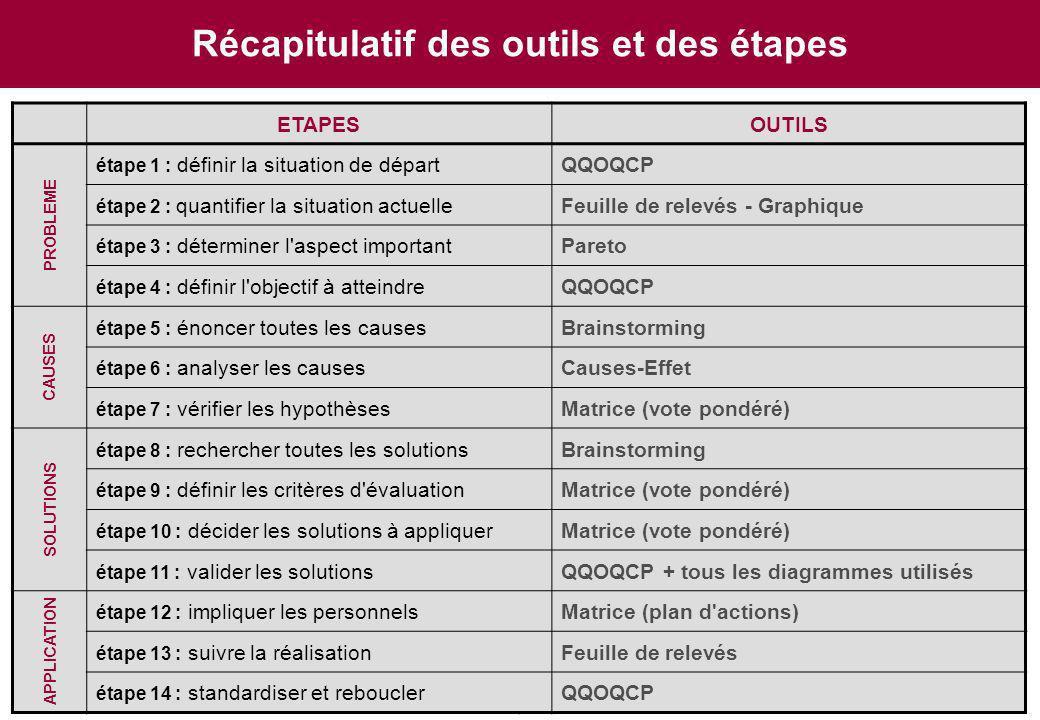 Puissance 7 ® - CIPE, Tous Droits Réservés 13 ETAPESOUTILS étape 1 : définir la situation de départQQOQCP étape 2 : quantifier la situation actuelleFe