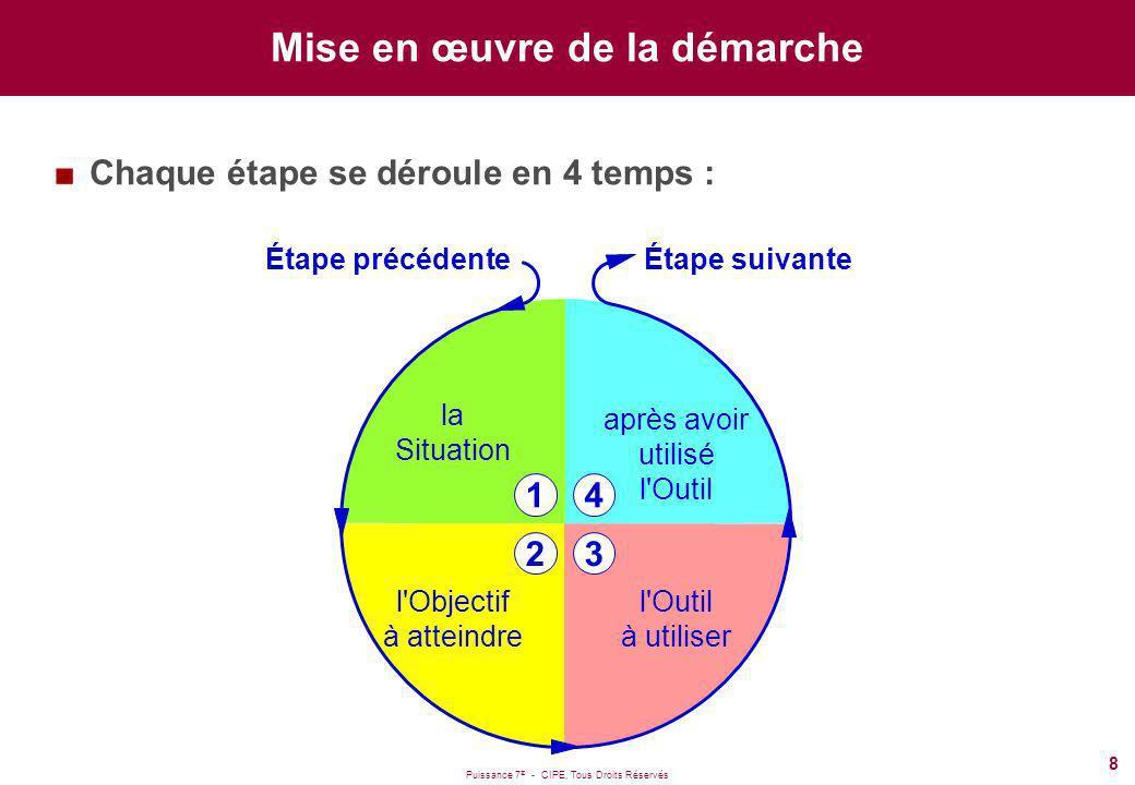 Puissance 7 ® - CIPE, Tous Droits Réservés 8 après avoir utilisé l Outil 4 la Situation 1 l Objectif à atteindre 2 l Outil à utiliser 3 Étape précédenteÉtape suivante Mise en œuvre de la démarche Chaque étape se déroule en 4 temps :