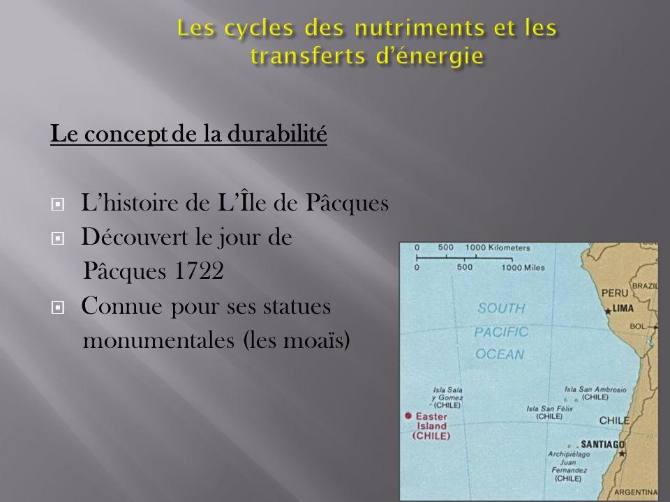 Le concept de la durabilité Lhistoire de LÎle de Pâcques Découvert le jour de Pâcques 1722 Connue pour ses statues monumentales (les moaïs)