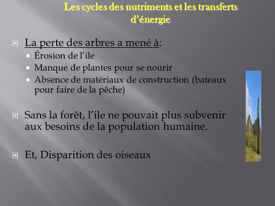 Ecosystème : Lensemble des interactions dune communauté biologique avec son environnement.