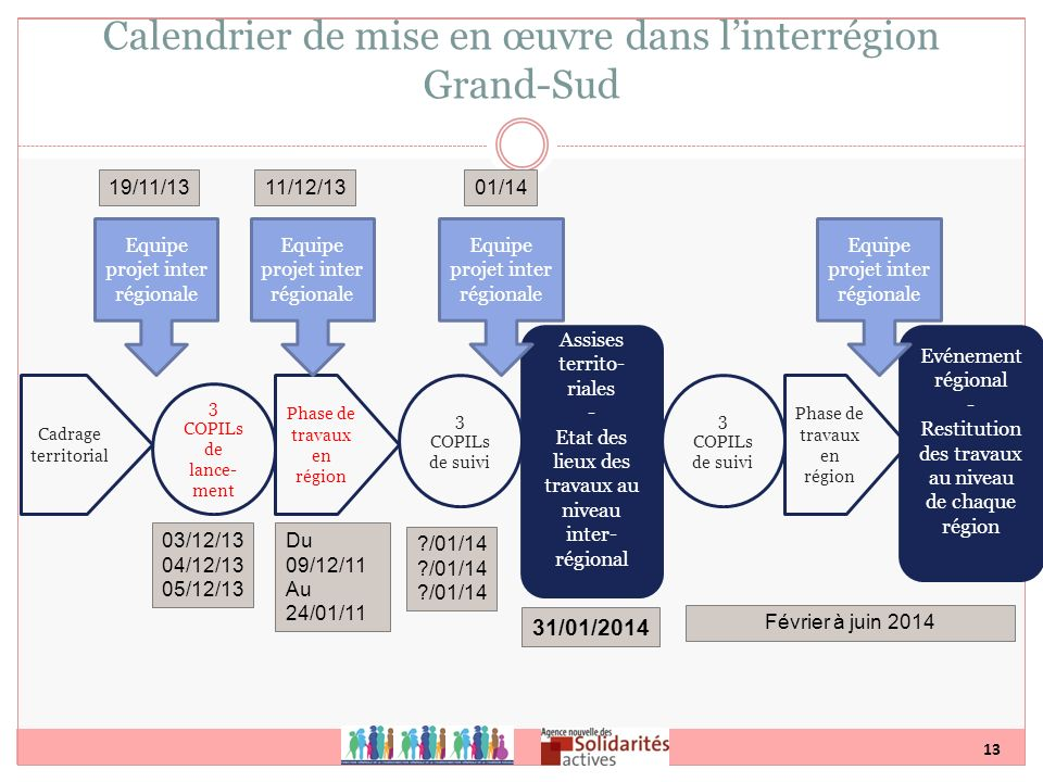 13 Calendrier de mise en œuvre dans linterrégion Grand-Sud 3 COPILs de lance- ment Phase de travaux en région Assises territo- riales - Etat des lieux