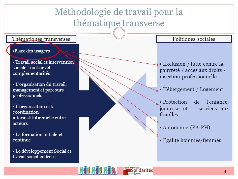 9 Méthodologie de travail pour la thématique transverse Place des usagers Travail social et intervention sociale : métiers et complémentarités Lorgani
