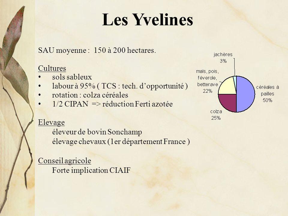 Les Yvelines SAU moyenne : 150 à 200 hectares. Cultures sols sableux labour à 95% ( TCS : tech. dopportunité ) rotation : colza céréales 1/2 CIPAN =>