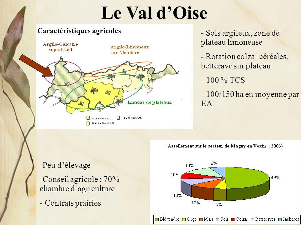 Le Val dOise - Sols argileux, zone de plateau limoneuse - Rotation colza–céréales, betterave sur plateau - 100 % TCS - 100/150 ha en moyenne par EA Ca