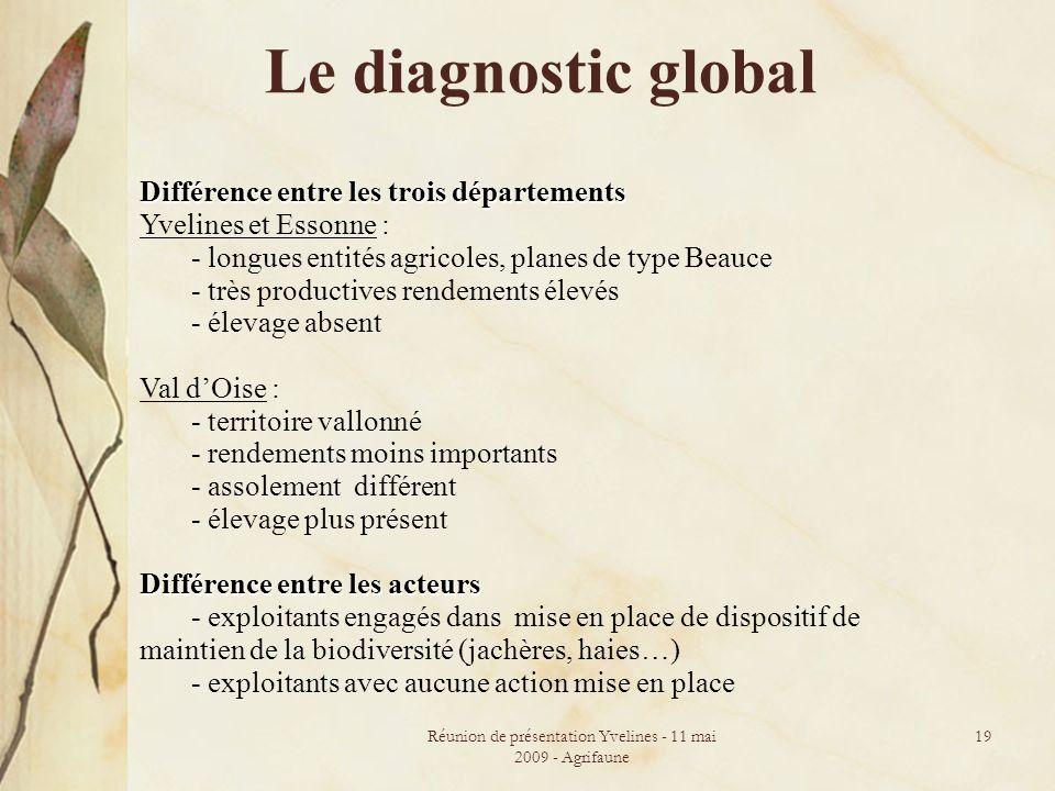 Réunion de présentation Yvelines - 11 mai 2009 - Agrifaune 19 Le diagnostic global Différence entre les trois départements Yvelines et Essonne : - lon