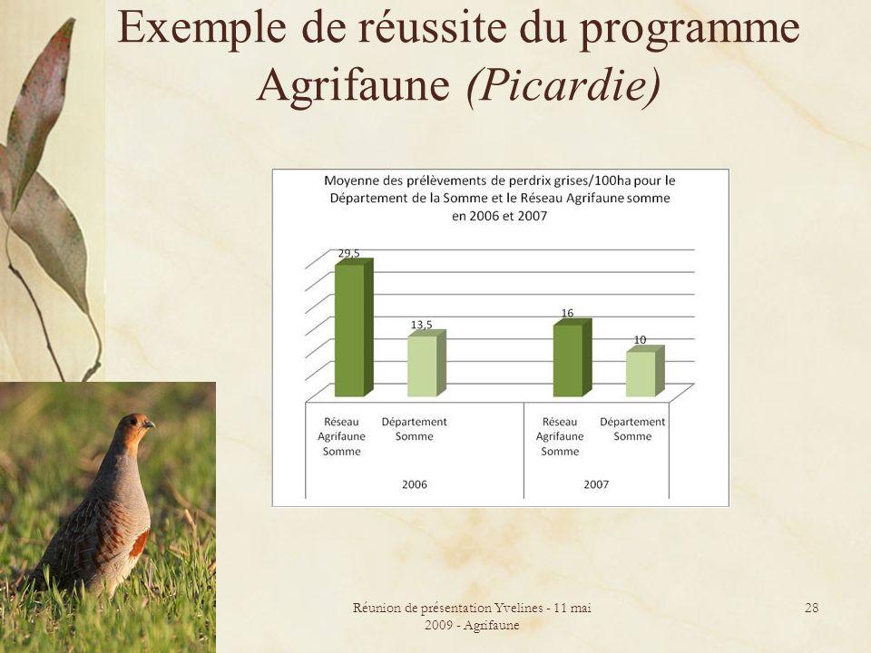 Réunion de présentation Yvelines - 11 mai 2009 - Agrifaune 28 Exemple de réussite du programme Agrifaune (Picardie)