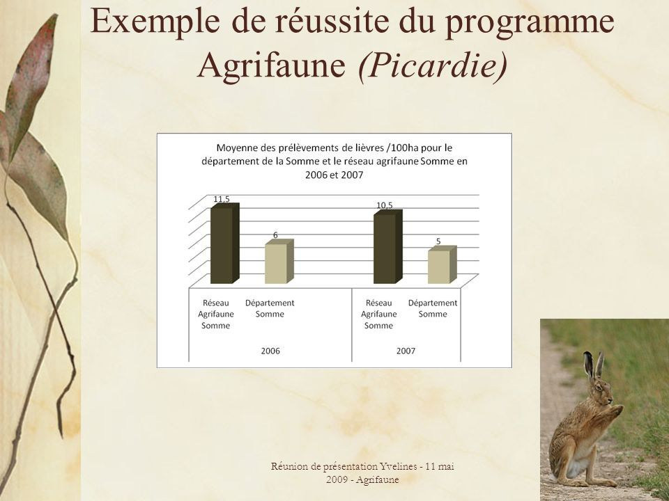 Réunion de présentation Yvelines - 11 mai 2009 - Agrifaune 29 Exemple de réussite du programme Agrifaune (Picardie)