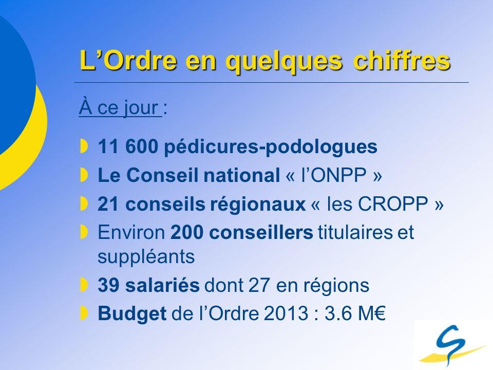 LOrdre en quelques chiffres À ce jour : 11 600 pédicures-podologues Le Conseil national « lONPP » 21 conseils régionaux « les CROPP » Environ 200 cons