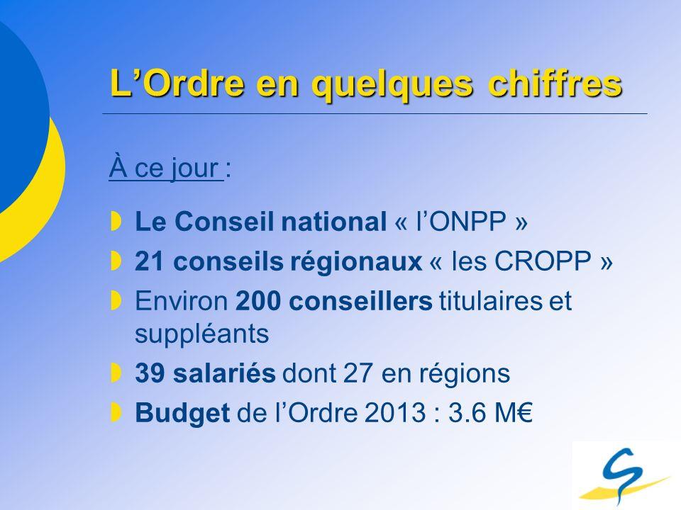 LOrdre en quelques chiffres À ce jour : Le Conseil national « lONPP » 21 conseils régionaux « les CROPP » Environ 200 conseillers titulaires et supplé
