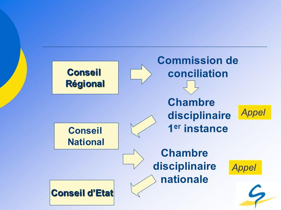 ConseilRégional Commission de conciliation Chambre disciplinaire 1 er instance ConseilNational Chambre disciplinaire nationale Appel Conseil dEtat