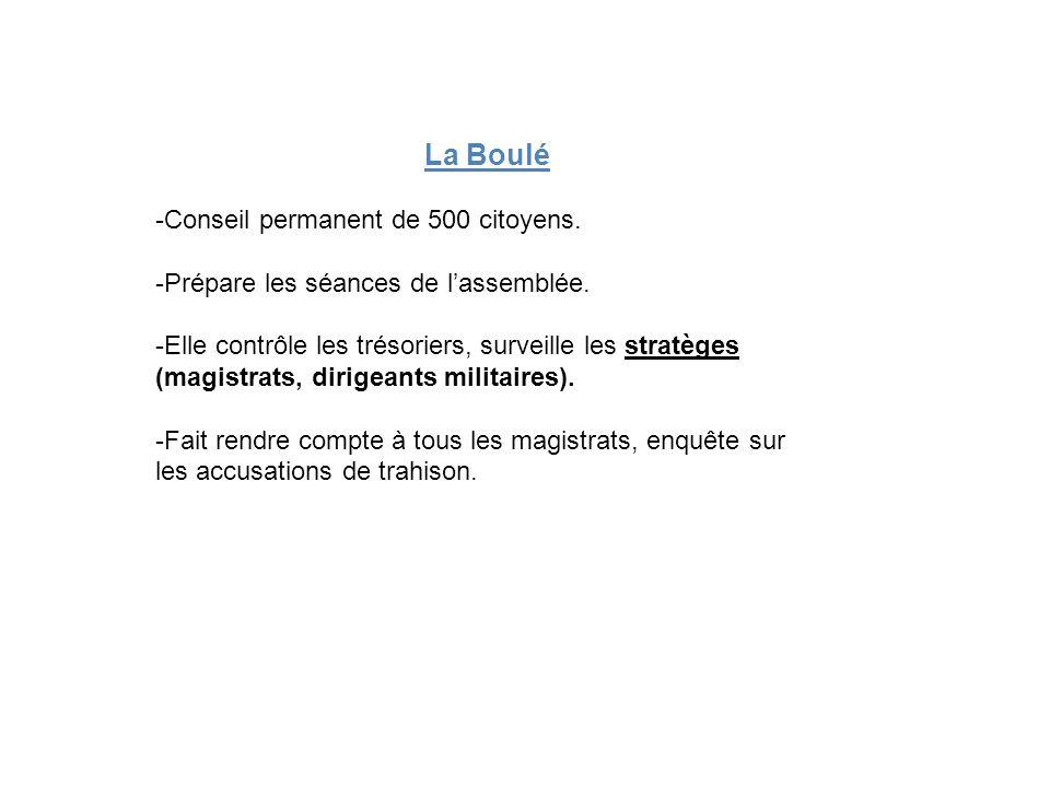 La Boulé -Conseil permanent de 500 citoyens. -Prépare les séances de lassemblée. -Elle contrôle les trésoriers, surveille les stratèges (magistrats, d