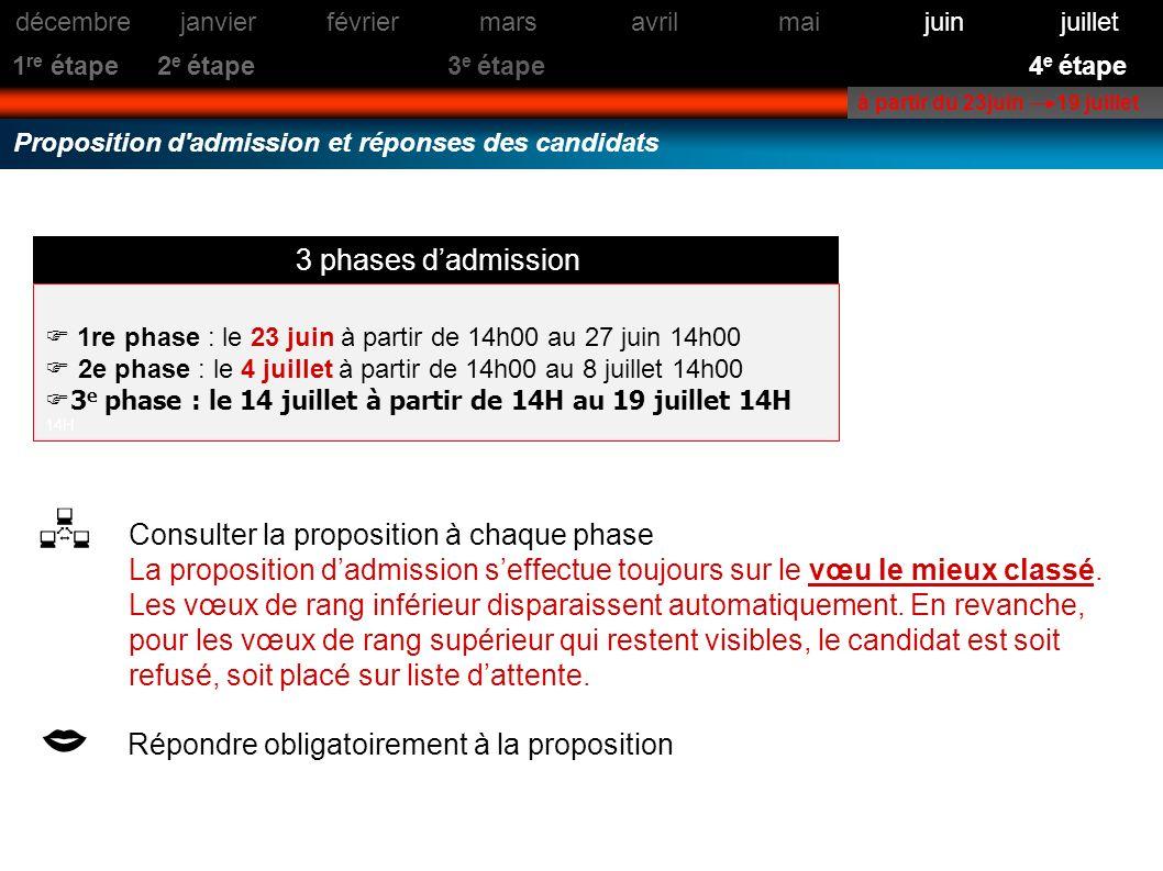 Proposition d'admission et réponses des candidats à partir du 23juin 19 juillet Consulter la proposition à chaque phase La proposition dadmission seff