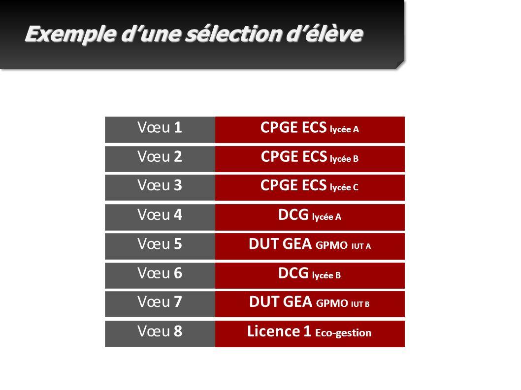 Exemple dune sélection délève Vœu 1CPGE ECS lycée A Vœu 2CPGE ECS lycée B Vœu 3CPGE ECS lycée C Vœu 4DCG lycée A Vœu 5DUT GEA GPMO IUT A Vœu 6DCG lycée B Vœu 7DUT GEA GPMO IUT B Vœu 8Licence 1 Eco-gestion
