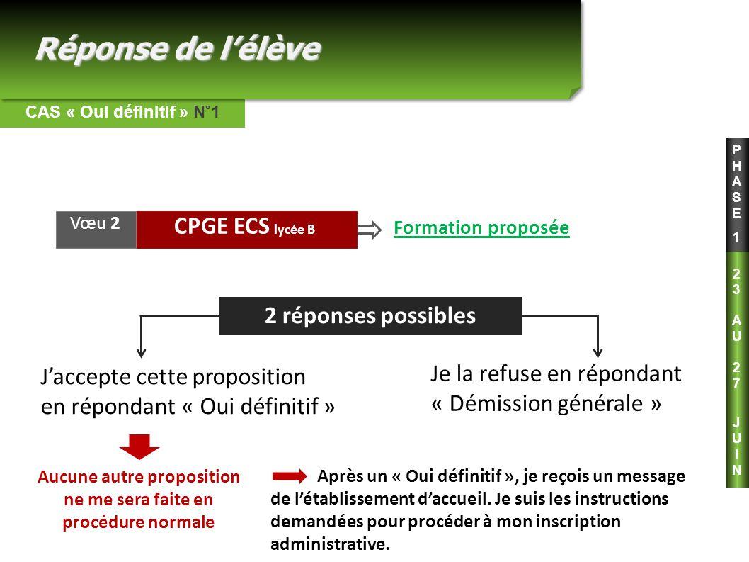 CPGE ECS lycée B Formation proposée PHASE1PHASE1 2 réponses possibles Jaccepte cette proposition en répondant « Oui définitif » CAS « Oui définitif »