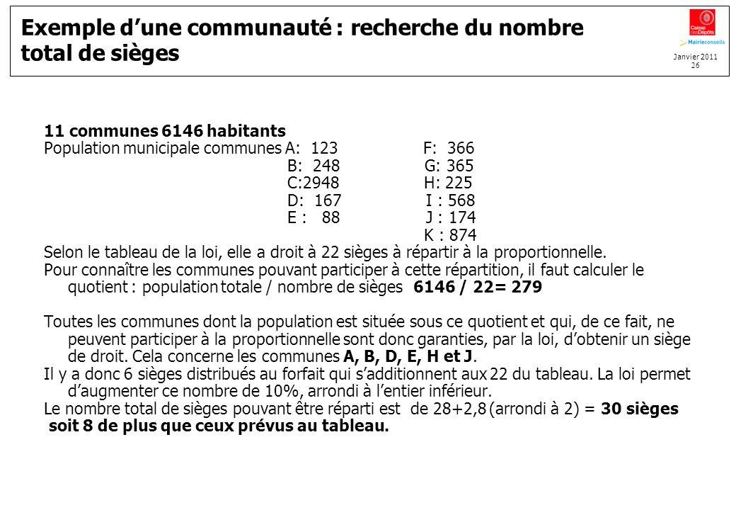 Janvier 2011 26 Exemple dune communauté : recherche du nombre total de sièges 11 communes 6146 habitants Population municipale communes A: 123 F: 366