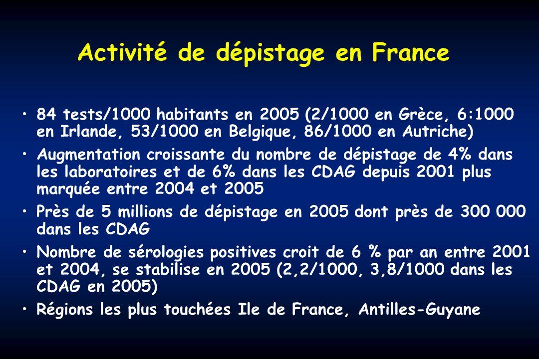 Activité de dépistage en France 84 tests/1000 habitants en 2005 (2/1000 en Grèce, 6:1000 en Irlande, 53/1000 en Belgique, 86/1000 en Autriche) Augmentation croissante du nombre de dépistage de 4% dans les laboratoires et de 6% dans les CDAG depuis 2001 plus marquée entre 2004 et 2005 Près de 5 millions de dépistage en 2005 dont près de 300 000 dans les CDAG Nombre de sérologies positives croit de 6 % par an entre 2001 et 2004, se stabilise en 2005 (2,2/1000, 3,8/1000 dans les CDAG en 2005) Régions les plus touchées Ile de France, Antilles-Guyane