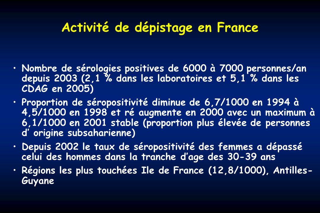 Activité de dépistage en France Nombre de sérologies positives de 6000 à 7000 personnes/an depuis 2003 (2,1 % dans les laboratoires et 5,1 % dans les CDAG en 2005) Proportion de séropositivité diminue de 6,7/1000 en 1994 à 4,5/1000 en 1998 et ré augmente en 2000 avec un maximum à 6,1/1000 en 2001 stable (proportion plus élevée de personnes d origine subsaharienne) Depuis 2002 le taux de séropositivité des femmes a dépassé celui des hommes dans la tranche dage des 30-39 ans Régions les plus touchées Ile de France (12,8/1000), Antilles- Guyane