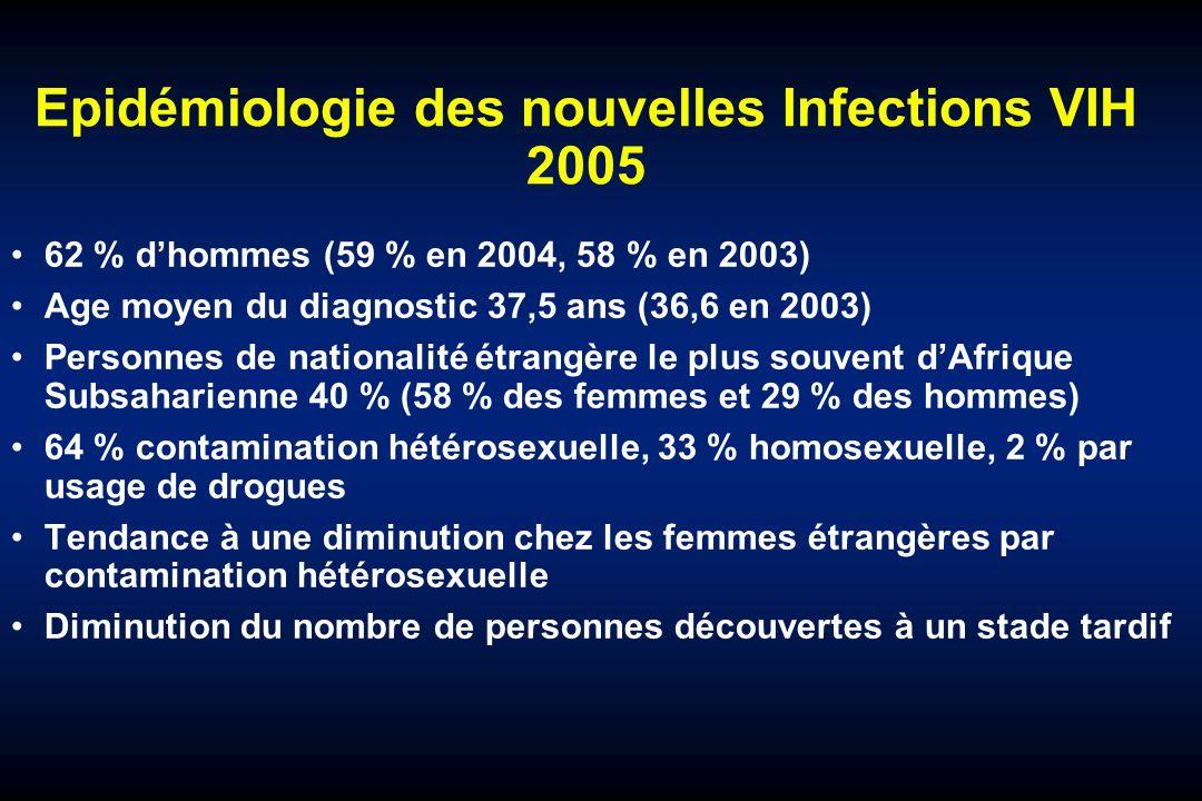 Epidémiologie des nouvelles Infections VIH 2005 62 % dhommes (59 % en 2004, 58 % en 2003) Age moyen du diagnostic 37,5 ans (36,6 en 2003) Personnes de nationalité étrangère le plus souvent dAfrique Subsaharienne 40 % (58 % des femmes et 29 % des hommes) 64 % contamination hétérosexuelle, 33 % homosexuelle, 2 % par usage de drogues Tendance à une diminution chez les femmes étrangères par contamination hétérosexuelle Diminution du nombre de personnes découvertes à un stade tardif