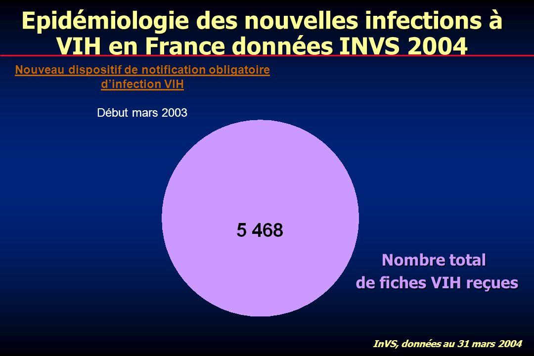 Epidémiologie des nouvelles infections à VIH en France données INVS 2004 Nombre total de fiches VIH reçues InVS, données au 31 mars 2004 Nouveau dispositif de notification obligatoire dinfection VIH Début mars 2003