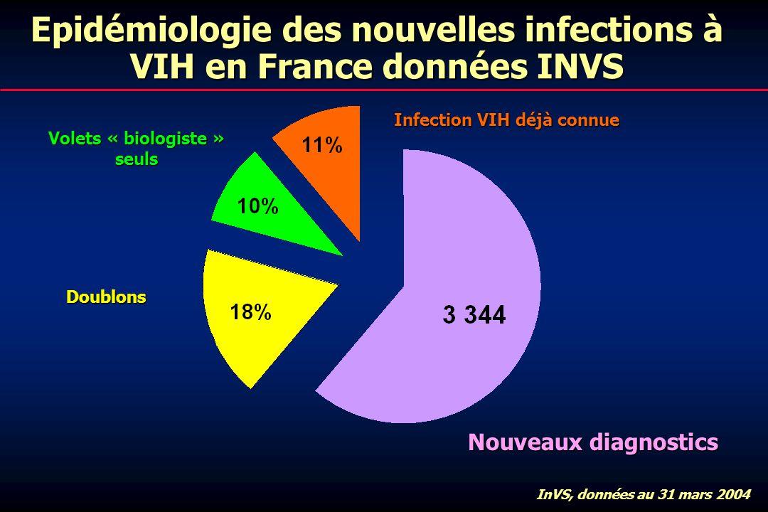 Epidémiologie des nouvelles infections à VIH en France données INVS Infection VIH déjà connue InVS, données au 31 mars 2004 Nouveaux diagnostics Doublons Volets « biologiste » seuls