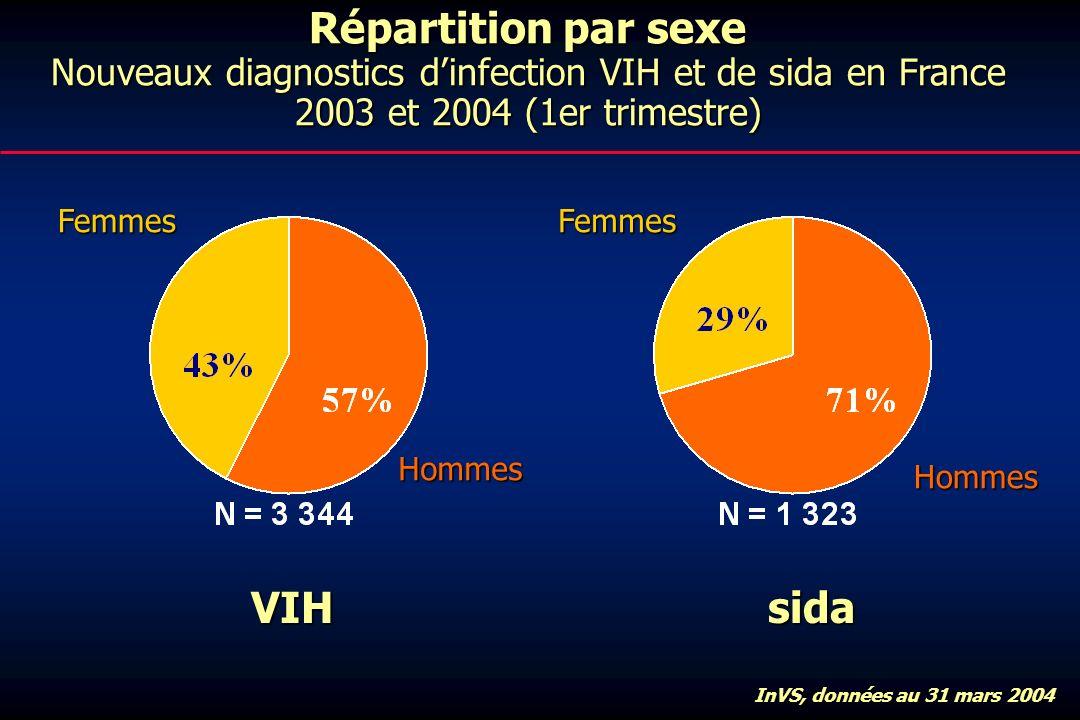 Répartition par sexe Nouveaux diagnostics dinfection VIH et de sida en France 2003 et 2004 (1er trimestre) VIHsida FemmesFemmes Hommes Hommes InVS, données au 31 mars 2004