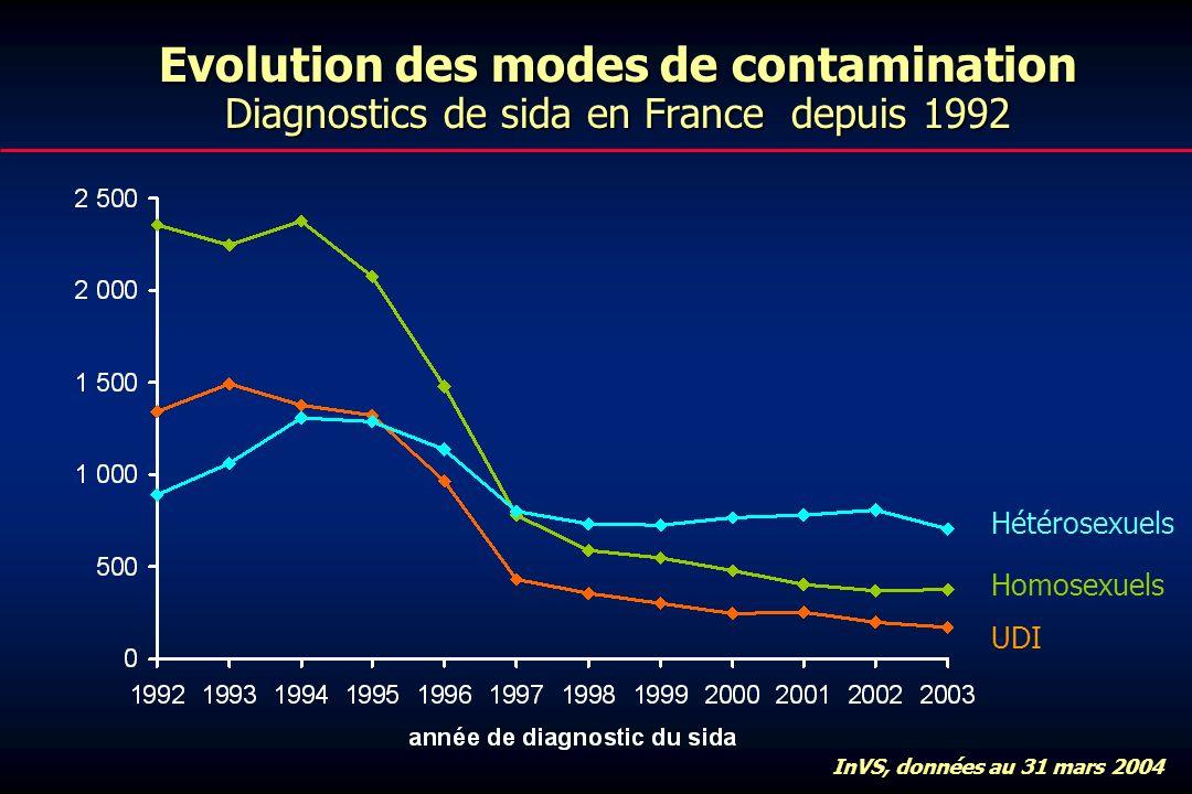 Evolution des modes de contamination Diagnostics de sida en France depuis 1992 InVS, données au 31 mars 2004 Hétérosexuels Homosexuels UDI