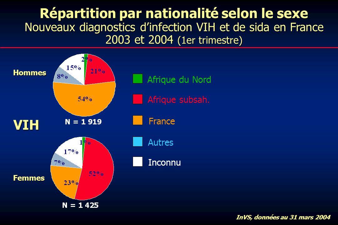 Répartition par nationalité selon le sexe Nouveaux diagnostics dinfection VIH et de sida en France 2003 et 2004 (1er trimestre) VIH Hommes Femmes Afrique du Nord Afrique subsah.