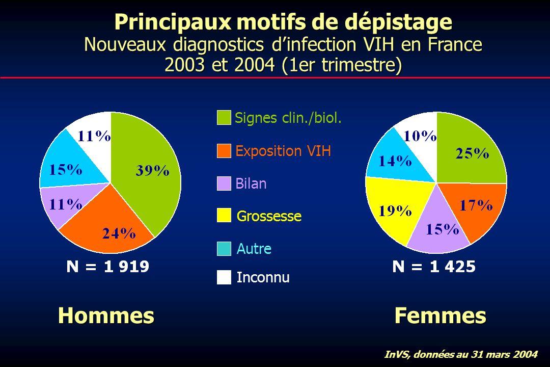 Principaux motifs de dépistage Nouveaux diagnostics dinfection VIH en France 2003 et 2004 (1er trimestre) HommesFemmes InVS, données au 31 mars 2004 Signes clin./biol.