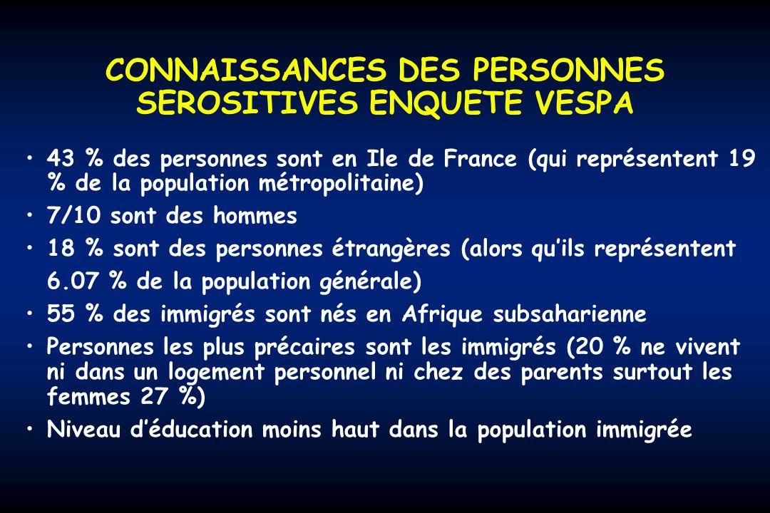 CONNAISSANCES DES PERSONNES SEROSITIVES ENQUETE VESPA 43 % des personnes sont en Ile de France (qui représentent 19 % de la population métropolitaine) 7/10 sont des hommes 18 % sont des personnes étrangères (alors quils représentent 6.07 % de la population générale) 55 % des immigrés sont nés en Afrique subsaharienne Personnes les plus précaires sont les immigrés (20 % ne vivent ni dans un logement personnel ni chez des parents surtout les femmes 27 %) Niveau déducation moins haut dans la population immigrée
