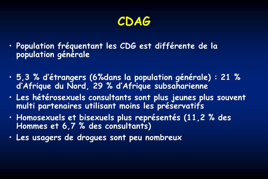 CDAG Population fréquentant les CDG est différente de la population générale 5,3 % détrangers (6%dans la population générale) : 21 % dAfrique du Nord, 29 % dAfrique subsaharienne Les hétérosexuels consultants sont plus jeunes plus souvent multi partenaires utilisant moins les préservatifs Homosexuels et bisexuels plus représentés (11,2 % des Hommes et 6,7 % des consultants) Les usagers de drogues sont peu nombreux