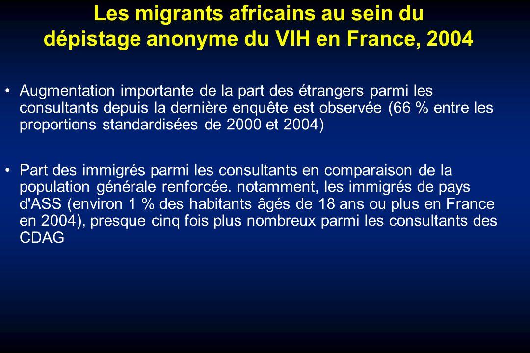 Augmentation importante de la part des étrangers parmi les consultants depuis la dernière enquête est observée (66 % entre les proportions standardisées de 2000 et 2004) Part des immigrés parmi les consultants en comparaison de la population générale renforcée.