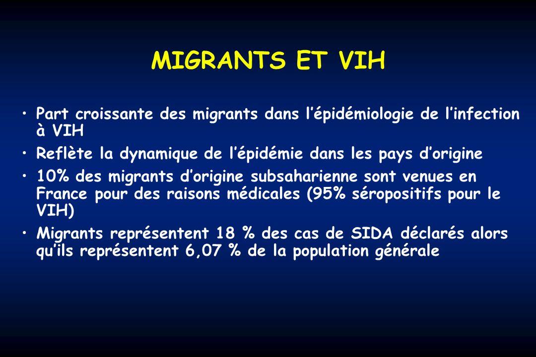 MIGRANTS ET VIH Part croissante des migrants dans lépidémiologie de linfection à VIH Reflète la dynamique de lépidémie dans les pays dorigine 10% des migrants dorigine subsaharienne sont venues en France pour des raisons médicales (95% séropositifs pour le VIH) Migrants représentent 18 % des cas de SIDA déclarés alors quils représentent 6,07 % de la population générale