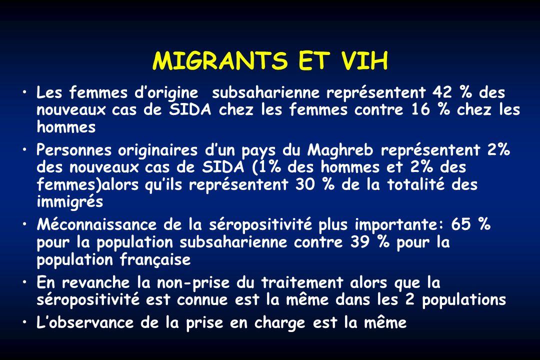 MIGRANTS ET VIH Les femmes dorigine subsaharienne représentent 42 % des nouveaux cas de SIDA chez les femmes contre 16 % chez les hommes Personnes originaires dun pays du Maghreb représentent 2% des nouveaux cas de SIDA (1% des hommes et 2% des femmes)alors quils représentent 30 % de la totalité des immigrés Méconnaissance de la séropositivité plus importante: 65 % pour la population subsaharienne contre 39 % pour la population française En revanche la non-prise du traitement alors que la séropositivité est connue est la même dans les 2 populations Lobservance de la prise en charge est la même