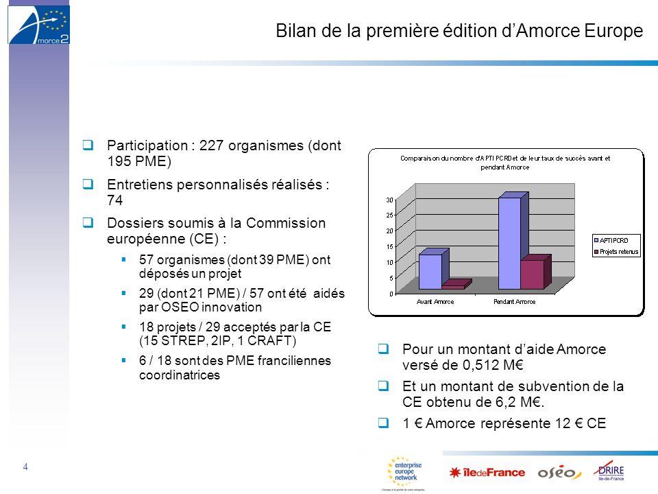 4 Bilan de la première édition dAmorce Europe Participation : 227 organismes (dont 195 PME) Entretiens personnalisés réalisés : 74 Dossiers soumis à la Commission européenne (CE) : 57 organismes (dont 39 PME) ont déposés un projet 29 (dont 21 PME) / 57 ont été aidés par OSEO innovation 18 projets / 29 acceptés par la CE (15 STREP, 2IP, 1 CRAFT) 6 / 18 sont des PME franciliennes coordinatrices Pour un montant daide Amorce versé de 0,512 M Et un montant de subvention de la CE obtenu de 6,2 M.