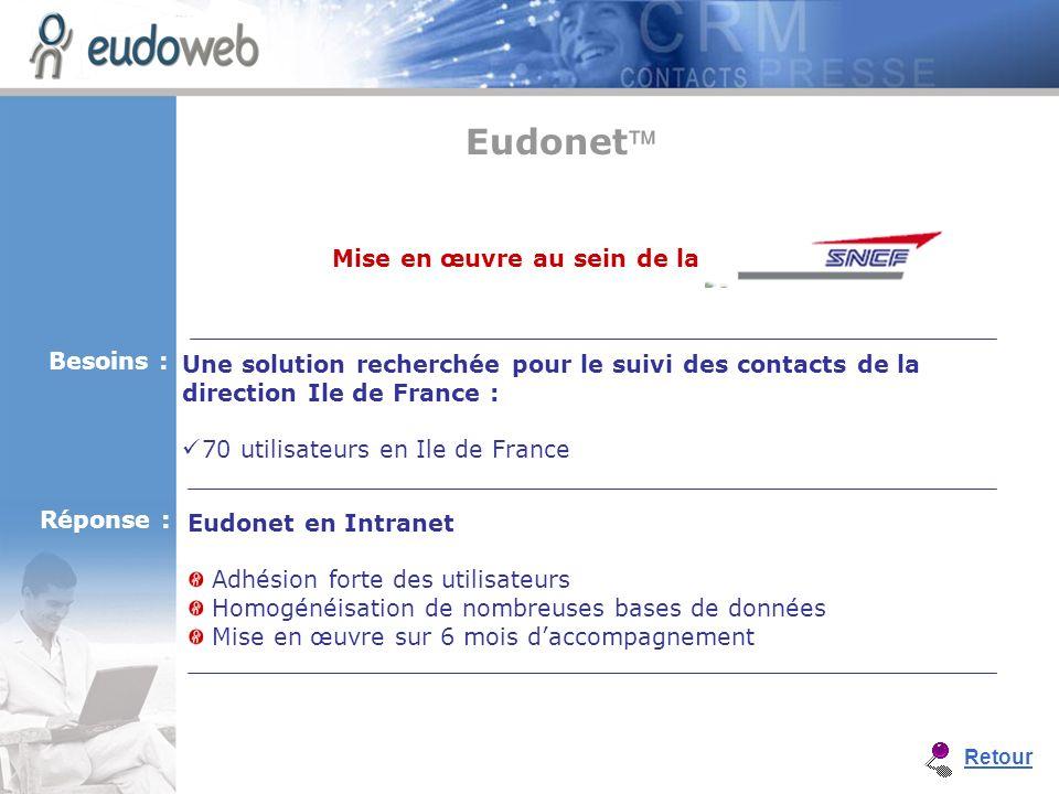 Eudonet en Intranet Adhésion forte des utilisateurs Homogénéisation de nombreuses bases de données Mise en œuvre sur 6 mois daccompagnement Une soluti