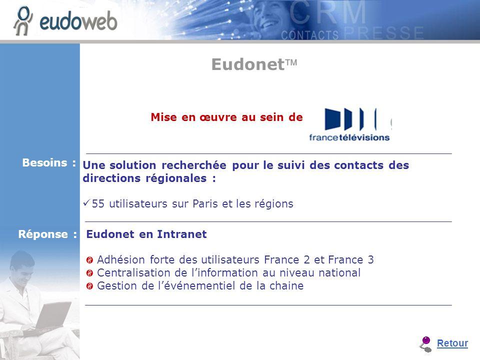 Eudonet en Intranet Adhésion forte des utilisateurs France 2 et France 3 Centralisation de linformation au niveau national Gestion de lévénementiel de