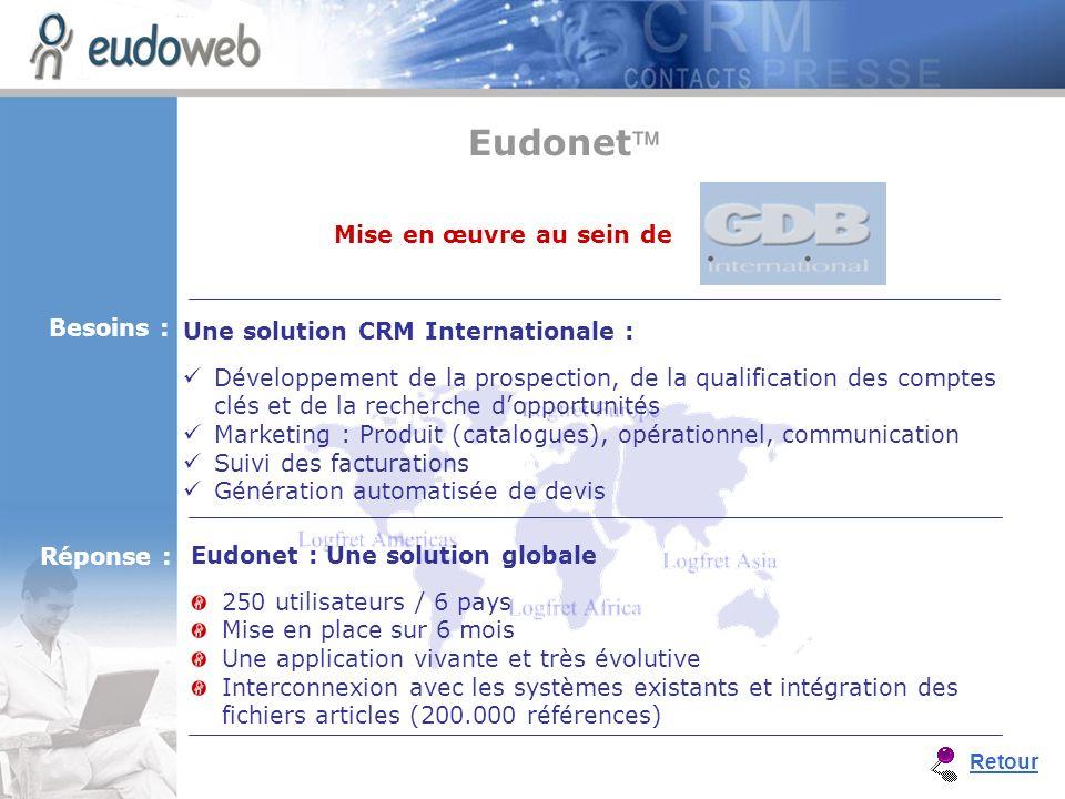 Eudonet : Une solution globale 250 utilisateurs / 6 pays Mise en place sur 6 mois Une application vivante et très évolutive Interconnexion avec les sy