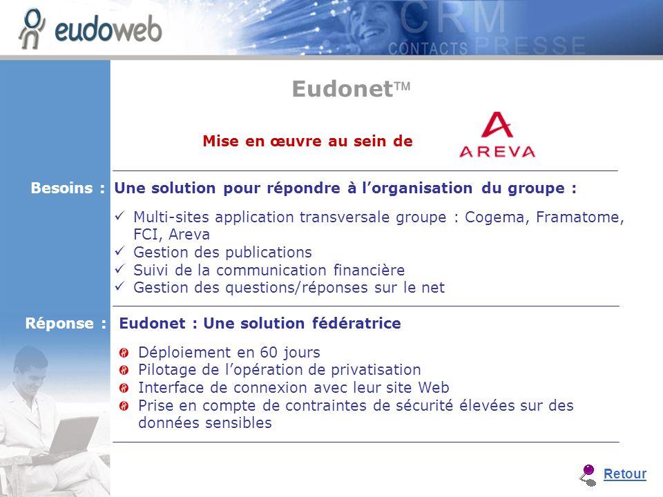 Eudonet : Une solution fédératrice Déploiement en 60 jours Pilotage de lopération de privatisation Interface de connexion avec leur site Web Prise en