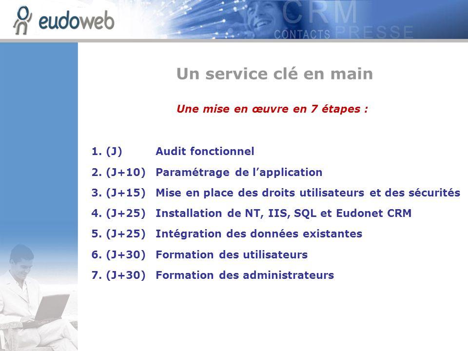Une mise en œuvre en 7 étapes : 1. (J)Audit fonctionnel 2. (J+10)Paramétrage de lapplication 3. (J+15) Mise en place des droits utilisateurs et des sé