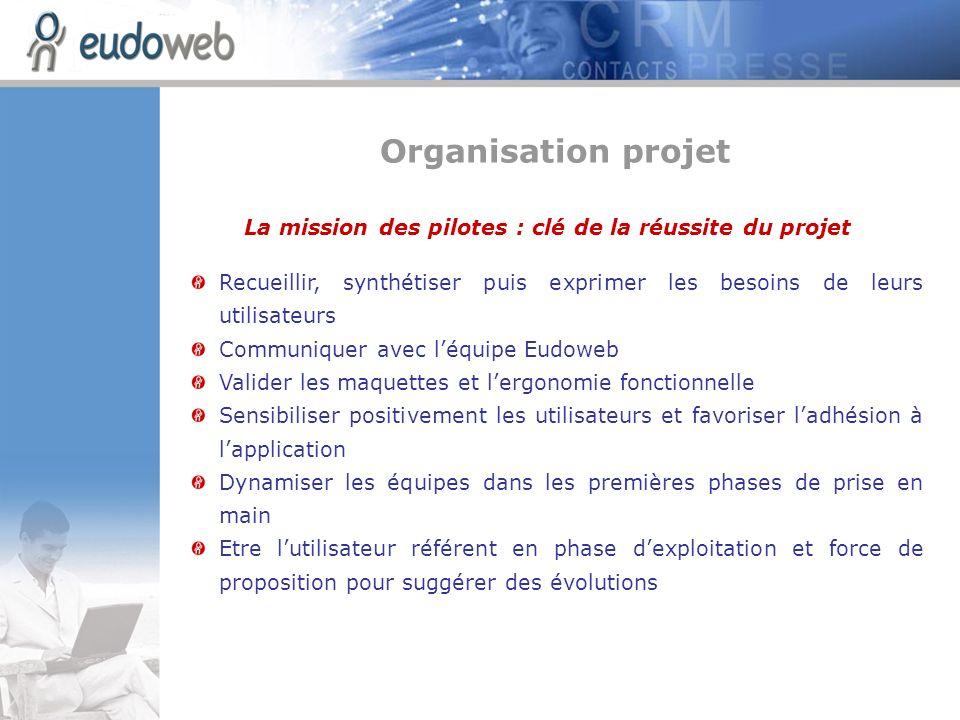 La mission des pilotes : clé de la réussite du projet Recueillir, synthétiser puis exprimer les besoins de leurs utilisateurs Communiquer avec léquipe