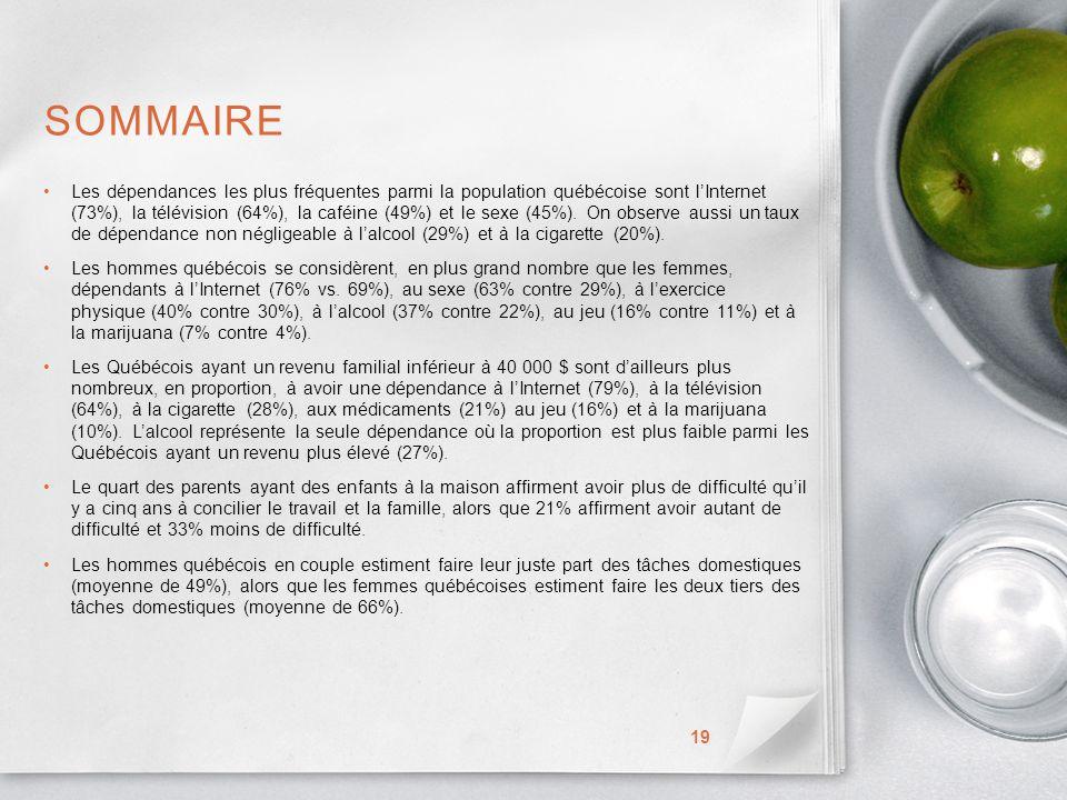 SOMMAIRE Les dépendances les plus fréquentes parmi la population québécoise sont lInternet (73%), la télévision (64%), la caféine (49%) et le sexe (45%).