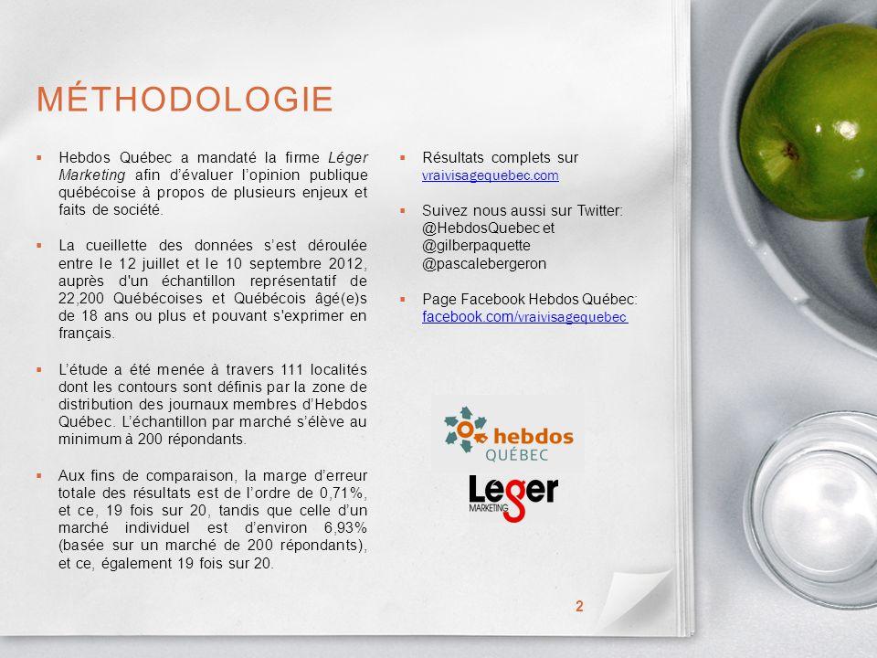 MÉTHODOLOGIE Hebdos Québec a mandaté la firme Léger Marketing afin dévaluer lopinion publique québécoise à propos de plusieurs enjeux et faits de société.